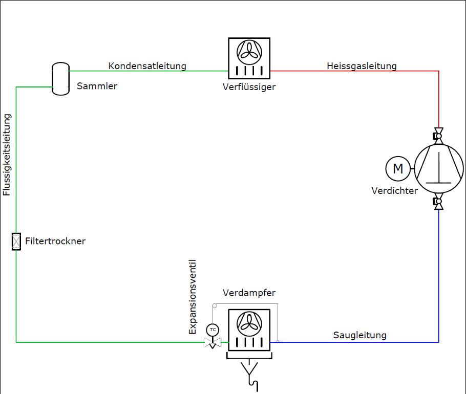 Grafik: Flüssigkeitsleitung